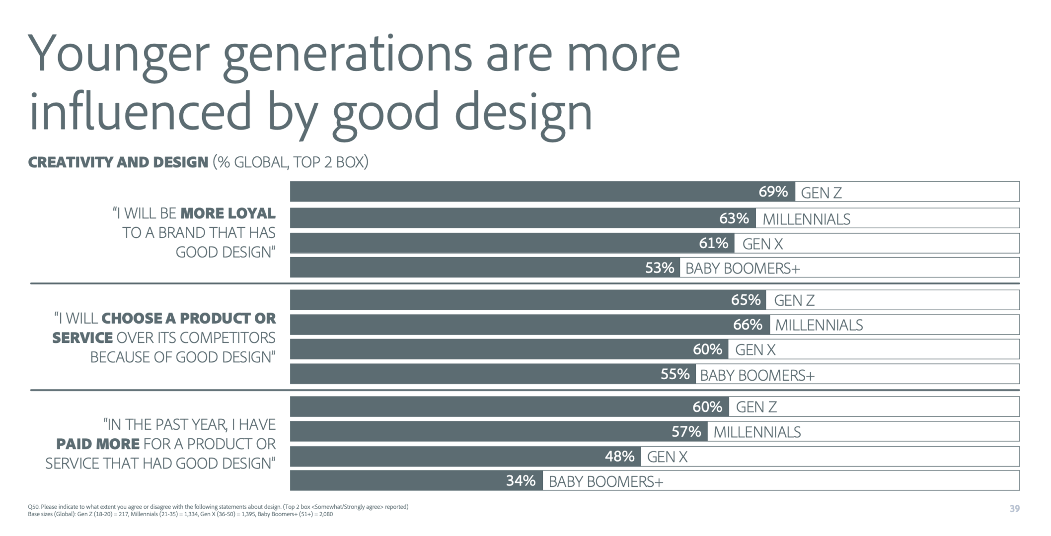 Younger generations are more influenced by good design (Statistics & chart)