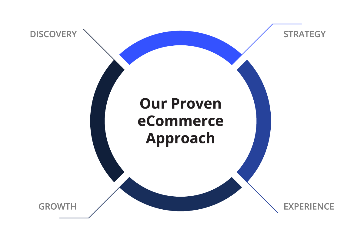 Our proven eCommerce approach