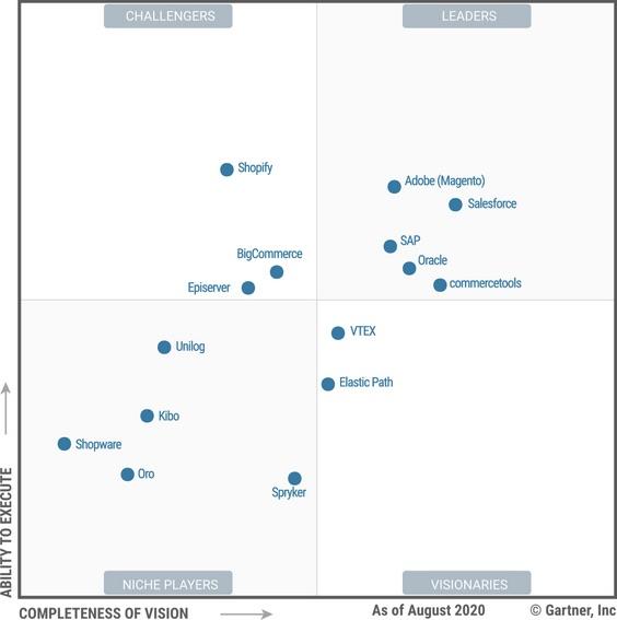 Gartner, Magic Quadrant for Digital Commerce Graph