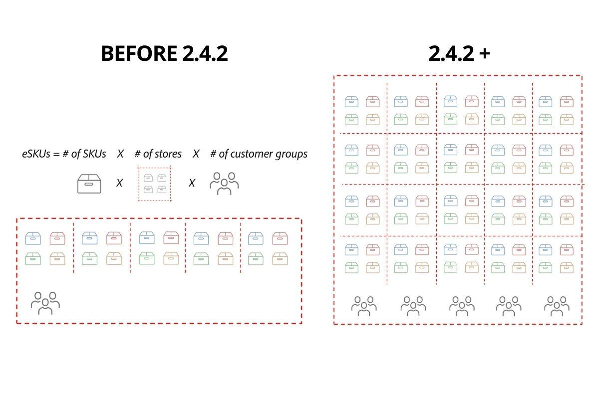 Magento 2.4.2 for complexe catalogs