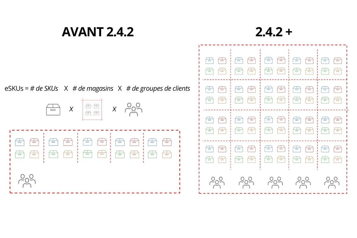 Magento 2.4.2 Catalogue complexe et multi-magasins avec des SKUs 20x efficaces