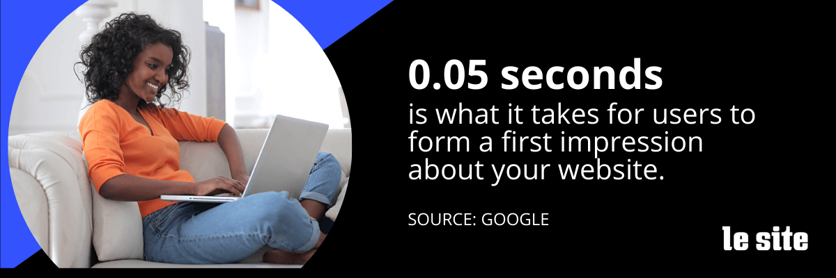 0.05 seconds is what it takes for users to form a first impression about your website.